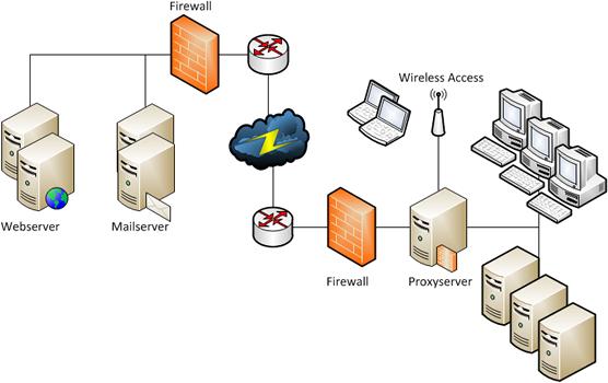 Netzwerke planen, aufbauen, verbinden